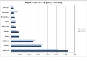 tabella paesi EXTRA UE primo trimestre